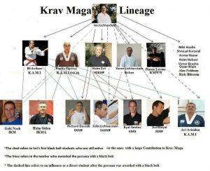 Krav Maga lineage 300x244 - Learn Krav Maga