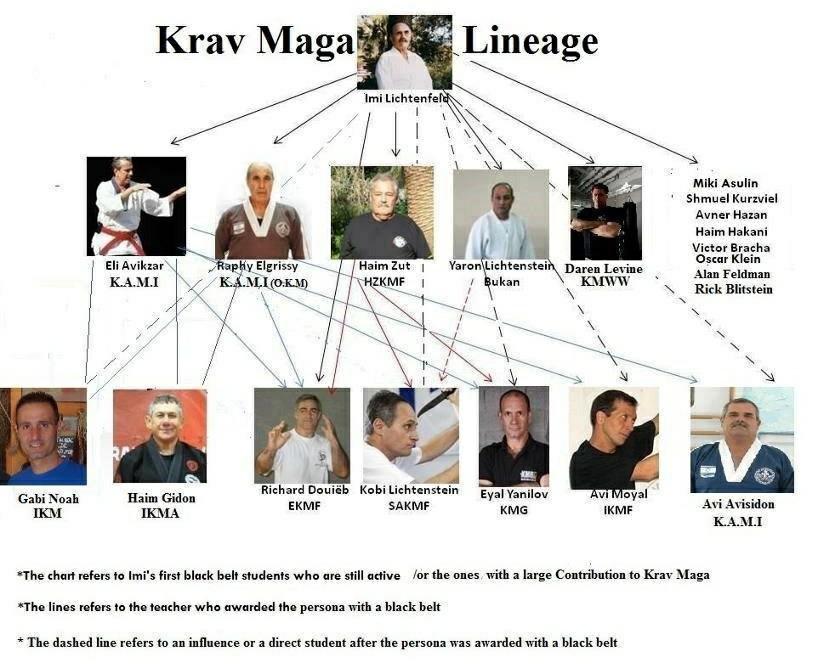 Krav Maga lineage - History Of Krav Maga
